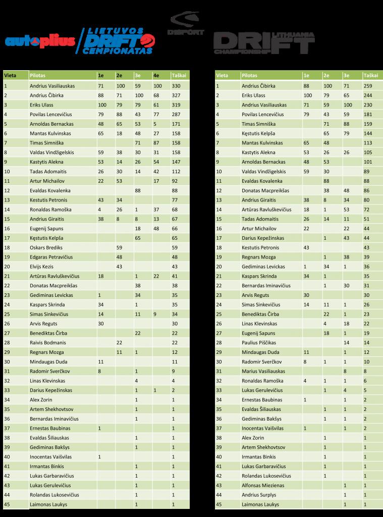 ALDC ir DDC 2013 rezultatai-