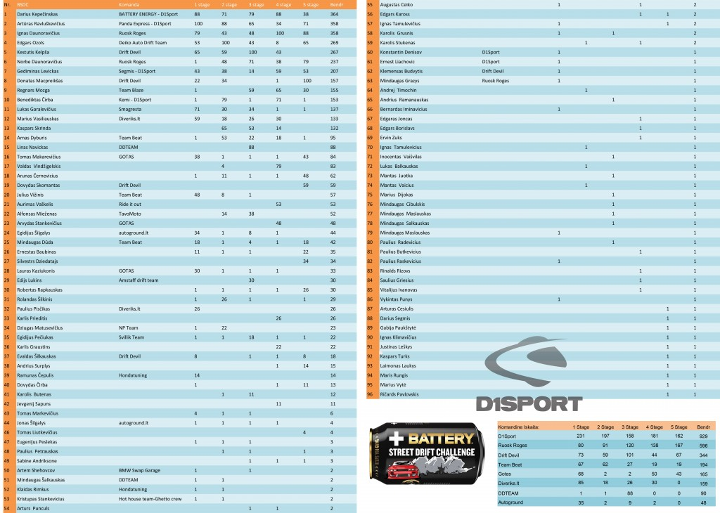 2014 BSDC rezultatai