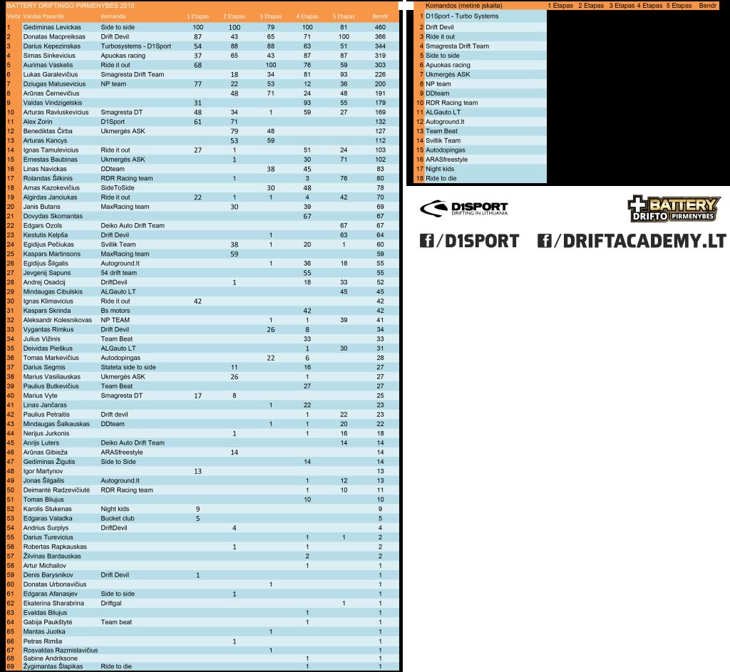 Battery driftingo pirmenybės 2015 rezultatai