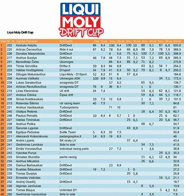 LIQUI-MOLY 2016metų rezultatai