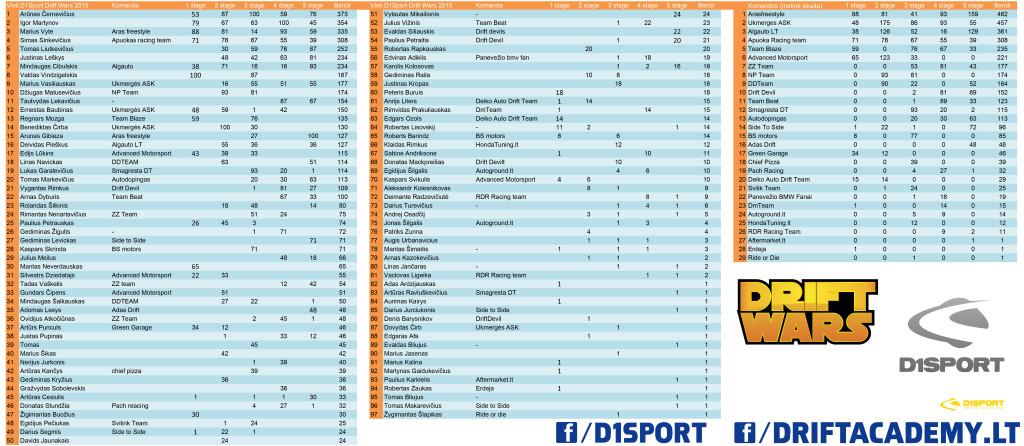 D1Sport Drift Wars 2015 rezultatai